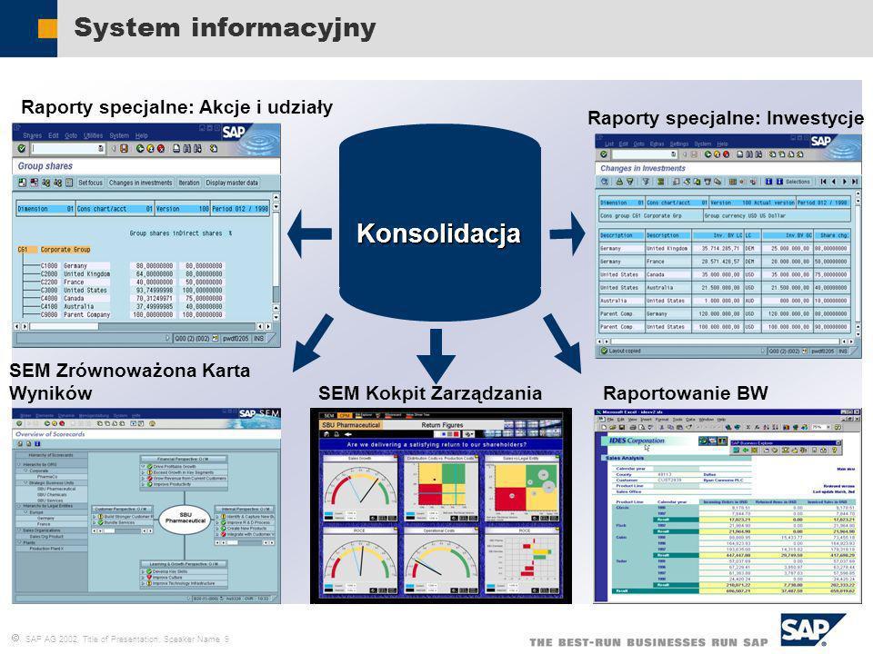 SAP AG 2002, Title of Presentation, Speaker Name 9 System informacyjny Konsolidacja Raporty specjalne: Akcje i udziały Raporty specjalne: Inwestycje R