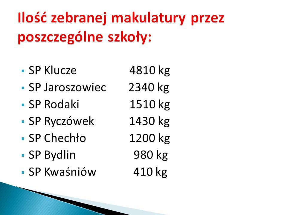 SP Rodaki 34,4 kg SP Jaroszowiec 22,9 kg SP Ryczówek 21,7 kg SP Klucze 17,5 kg SP Chechło 12,6 kg SP Bydlin 6,1 kg SP Kwaśniów 4,9 kg