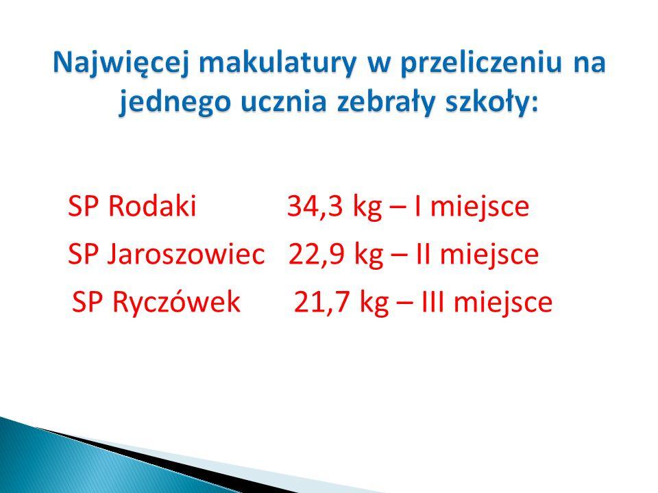 SP Rodaki 34,3 kg – I miejsce SP Jaroszowiec 22,9 kg – II miejsce SP Ryczówek 21,7 kg – III miejsce