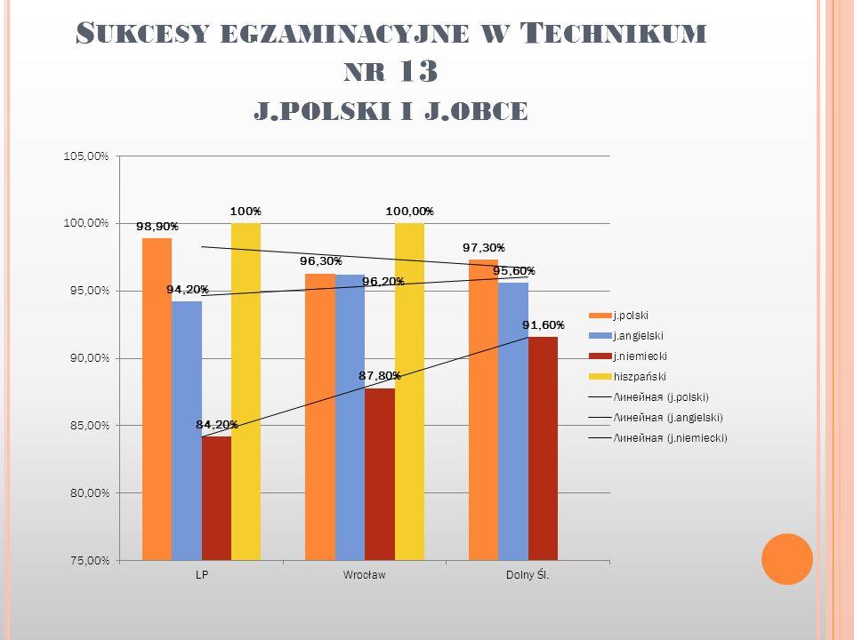 S UKCESY EGZAMINACYJNE W T ECHNIKUM NR 13 J. POLSKI I J. OBCE