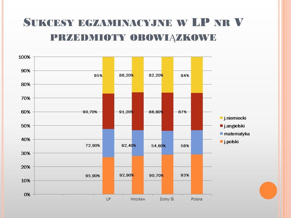 S UKCESY EGZAMINACYJNE W LP NR V PRZEDMIOTY OBOWI Ą ZKOWE