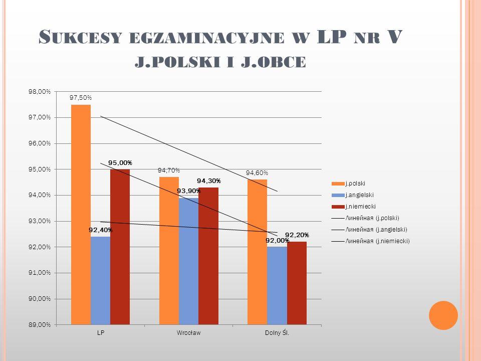 S UKCESY EGZAMINACYJNE W LP NR V J. POLSKI I J. OBCE
