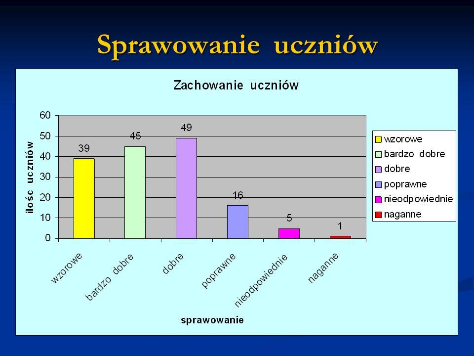 Stypendia naukowe Warunek: średnia ocen z wszystkich przedmiotów powyżej 5,0, zachowanie wzorowe.