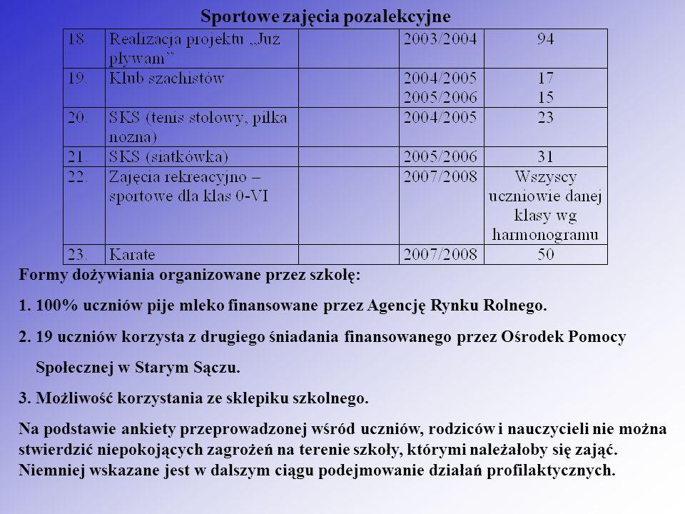 Sportowe zajęcia pozalekcyjne Formy dożywiania organizowane przez szkołę: 1.