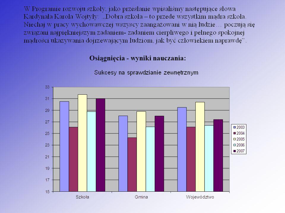 Osiągnięcia - wyniki nauczania: