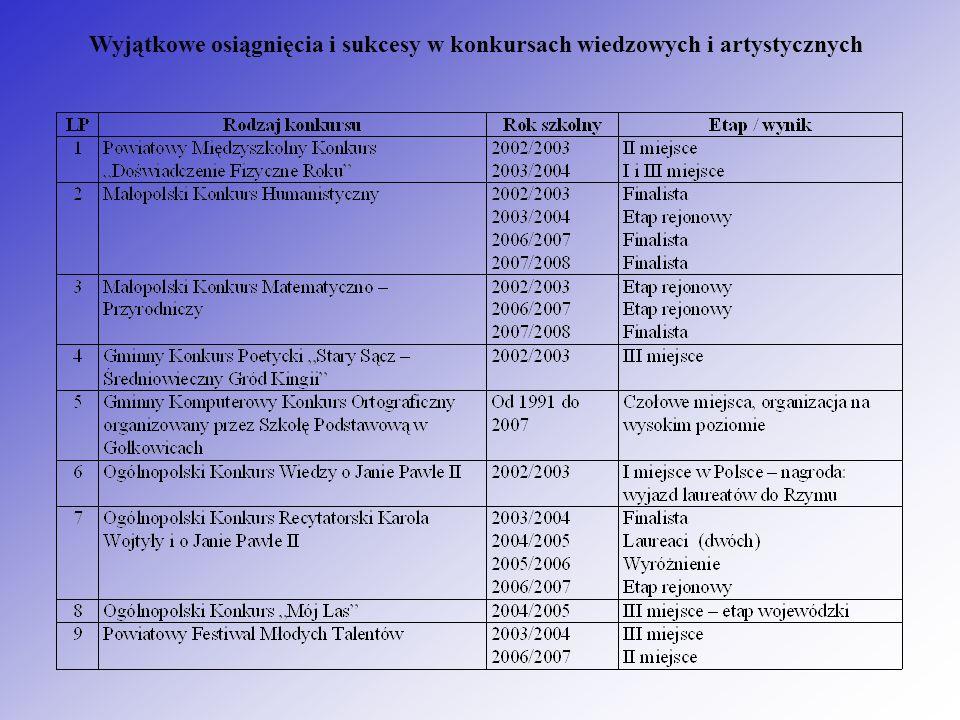 Wyjątkowe osiągnięcia i sukcesy w konkursach wiedzowych i artystycznych