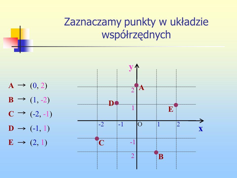Zaznaczamy punkty w układzie współrzędnych ABCDEABCDE (0, 2) (1, -2) (-2, -1) (-1, 1) (2, 1) y 21-2 2 2 1 O x A B C D E