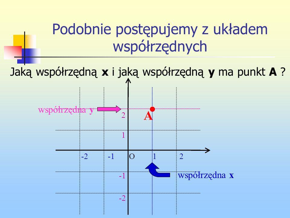 Podobnie postępujemy z układem współrzędnych Jaką współrzędną x i jaką współrzędną y ma punkt A ? współrzędna y współrzędna x A 12-2 1 2 -2 O