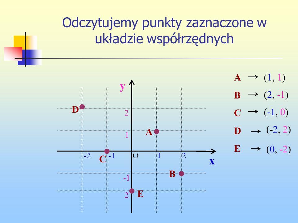 Odczytujemy punkty zaznaczone w układzie współrzędnych ABCDEABCDE (1, 1) (2, -1) (-1, 0) (-2, 2) (0, -2) 21-2 2 2 1 O x y A B C D E