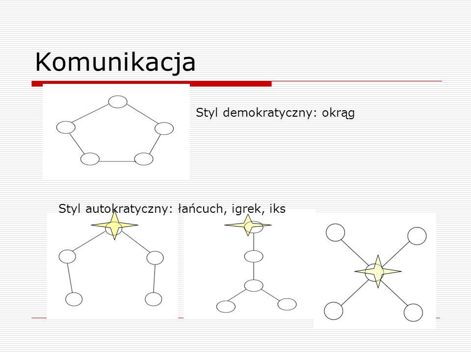 Komunikacja Styl demokratyczny: okrąg Styl autokratyczny: łańcuch, igrek, iks