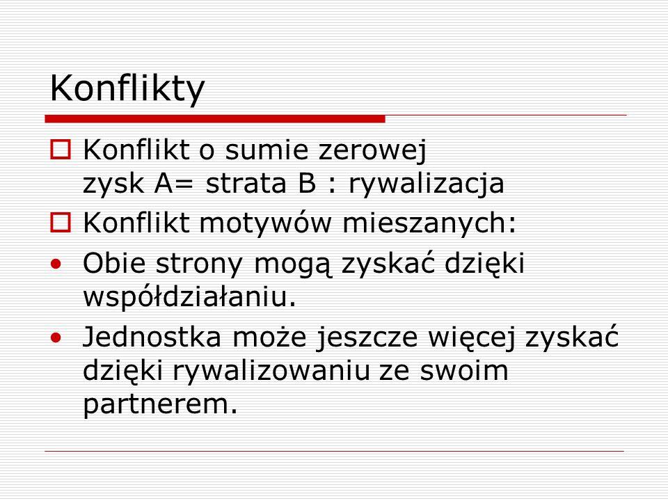 Konflikty Konflikt o sumie zerowej zysk A= strata B : rywalizacja Konflikt motywów mieszanych: Obie strony mogą zyskać dzięki współdziałaniu.