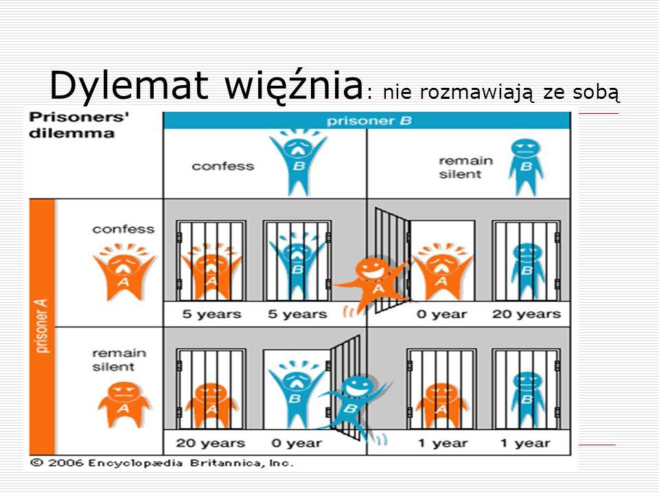 Dylemat więźnia : nie rozmawiają ze sobą