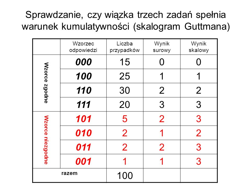 Sprawdzanie, czy wiązka trzech zadań spełnia warunek kumulatywności (skalogram Guttmana) Wzorzec odpowiedzi Liczba przypadków Wynik surowy Wynik skalowy Wzorce zgodne 0001500 1002511 1103022 1112033 Wzorce niezgodne 101523 010212 011223 001113 razem 100