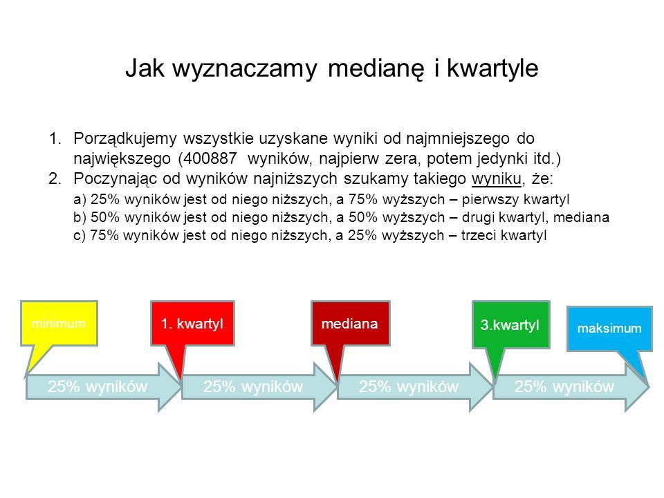 Jak wyznaczamy medianę i kwartyle 25% wyników 1.Porządkujemy wszystkie uzyskane wyniki od najmniejszego do największego (400887 wyników, najpierw zera, potem jedynki itd.) 2.Poczynając od wyników najniższych szukamy takiego wyniku, że: a) 25% wyników jest od niego niższych, a 75% wyższych – pierwszy kwartyl b) 50% wyników jest od niego niższych, a 50% wyższych – drugi kwartyl, mediana c) 75% wyników jest od niego niższych, a 25% wyższych – trzeci kwartyl 25% wyników minimum mediana 3.kwartyl maksimum 1.