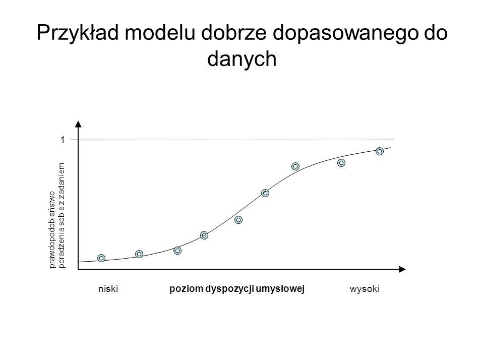 Przykład modelu dobrze dopasowanego do danych niski poziom dyspozycji umysłowej wysoki 1 prawdopodobieństwo poradzenia sobie z zadaniem