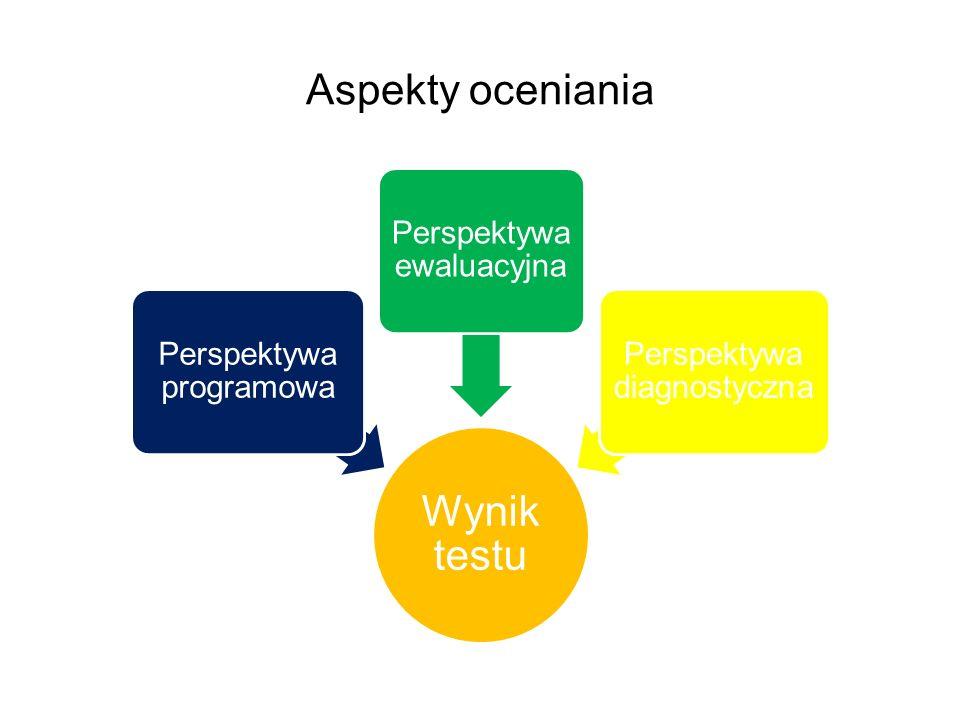Aspekty oceniania Wynik testu Perspektywa programowa Perspektywa ewaluacyjna Perspektywa diagnostyczna