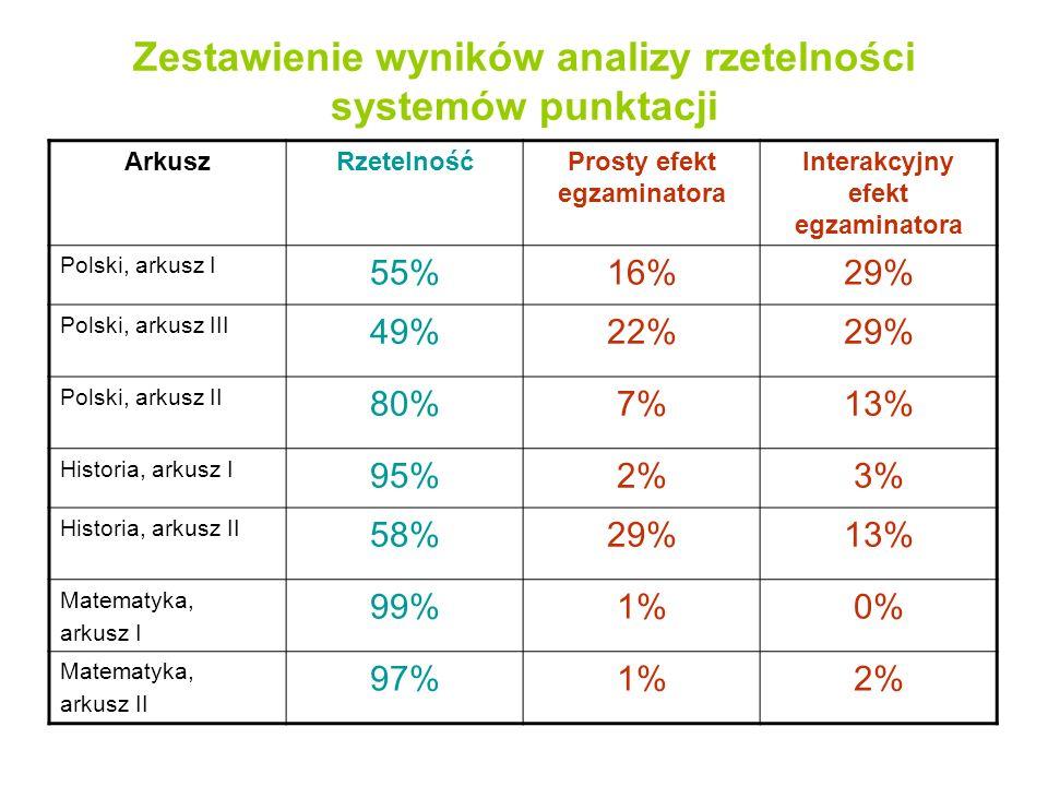 Zestawienie wyników analizy rzetelności systemów punktacji ArkuszRzetelnośćProsty efekt egzaminatora Interakcyjny efekt egzaminatora Polski, arkusz I 55%16%29% Polski, arkusz III 49%22%29% Polski, arkusz II 80%7%13% Historia, arkusz I 95%2%3% Historia, arkusz II 58%29%13% Matematyka, arkusz I 99%1%0% Matematyka, arkusz II 97%1%2%