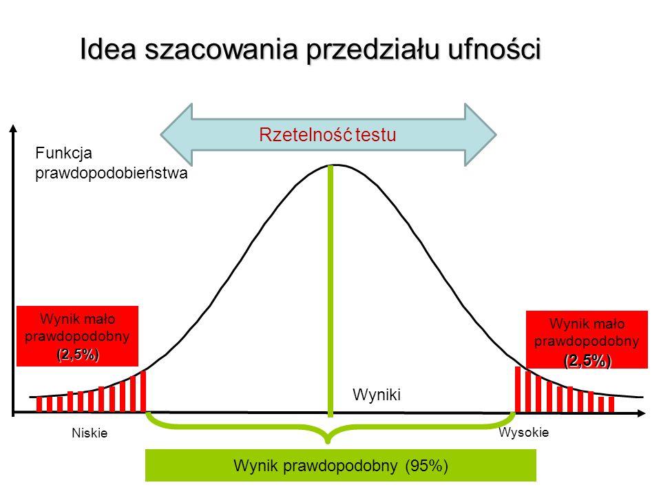 Wyniki Wysokie Niskie Wynik mało prawdopodobny(2,5%) Funkcja prawdopodobieństwa Wynik mało prawdopodobny(2,5%) Wynik prawdopodobny (95%) Rzetelność testu