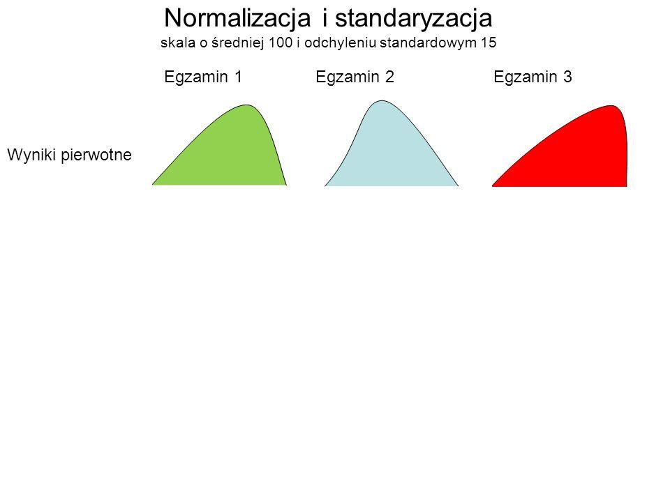 Normalizacja i standaryzacja skala o średniej 100 i odchyleniu standardowym 15 Wyniki pierwotne Egzamin 1Egzamin 2Egzamin 3