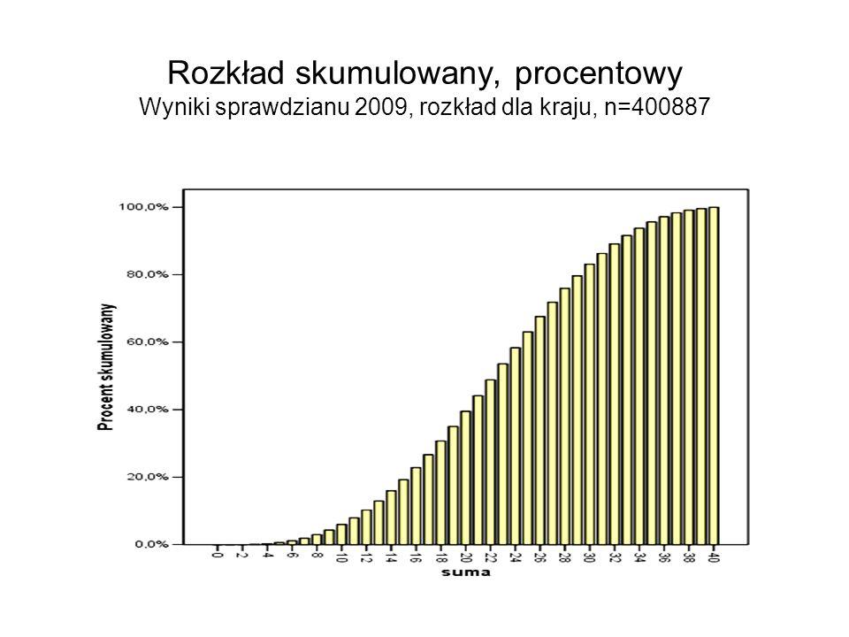 Przykład wadliwie skonstruowanej skali szacunkowej Skala poprawności językowej wypracowania Na skali wyróżniono 4 punkty: 0, 5, 10 i 21 pkt.