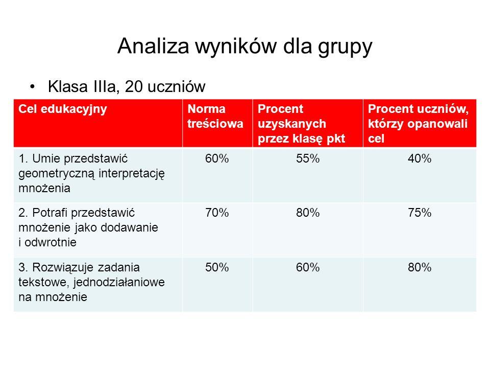 Analiza wyników dla grupy Klasa IIIa, 20 uczniów Cel edukacyjnyNorma treściowa Procent uzyskanych przez klasę pkt Procent uczniów, którzy opanowali cel 1.