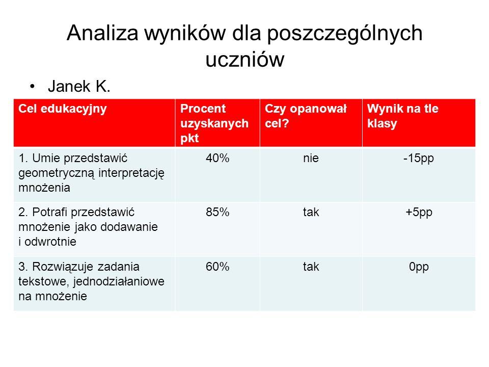 Analiza wyników dla poszczególnych uczniów Janek K.