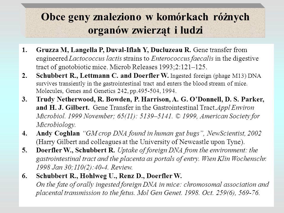 Obce geny znaleziono w komórkach różnych organów zwierząt i ludzi 1.Gruzza M, Langella P, Duval-Iflah Y, Ducluzeau R. Gene transfer from engineered La