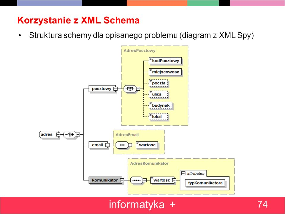 Korzystanie z XML Schema 74 informatyka + Struktura schemy dla opisanego problemu (diagram z XML Spy)