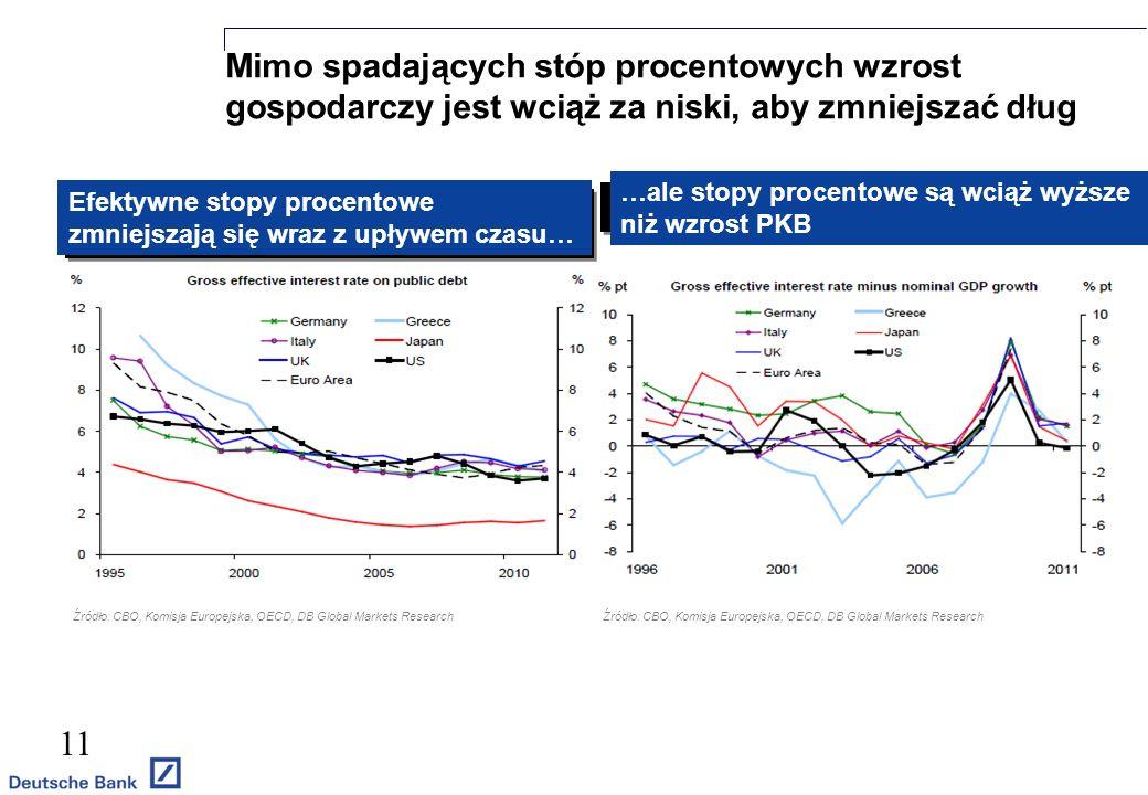 Mimo spadających stóp procentowych wzrost gospodarczy jest wciąż za niski, aby zmniejszać dług 11 Efektywne stopy procentowe zmniejszają się wraz z upływem czasu… Źródło: CBO, Komisja Europejska, OECD, DB Global Markets Research …ale stopy procentowe są wciąż wyższe niż wzrost PKB Źródło: CBO, Komisja Europejska, OECD, DB Global Markets Research