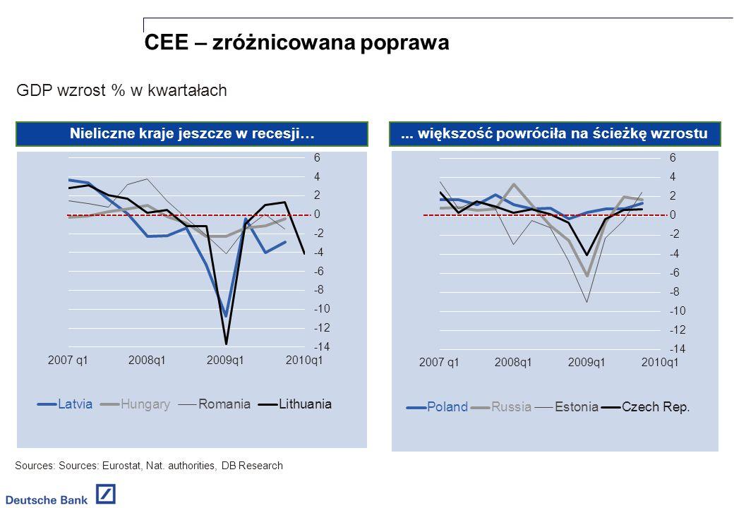 CEE – zróżnicowana poprawa Sources: Sources: Eurostat, Nat.