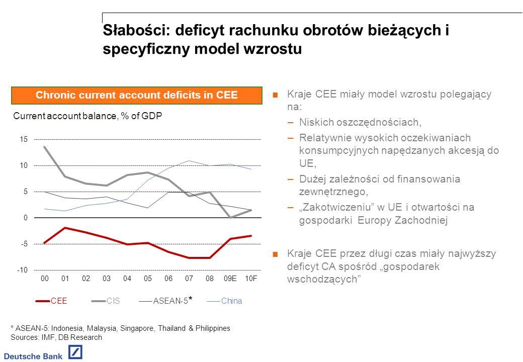 Chronic current account deficits in CEE Słabości: deficyt rachunku obrotów bieżących i specyficzny model wzrostu Kraje CEE miały model wzrostu polegający na: –Niskich oszczędnościach, –Relatywnie wysokich oczekiwaniach konsumpcyjnych napędzanych akcesją do UE, –Dużej zależności od finansowania zewnętrznego, –Zakotwiczeniu w UE i otwartości na gospodarki Europy Zachodniej Kraje CEE przez długi czas miały najwyższy deficyt CA spośród gospodarek wschodzących * ASEAN-5: Indonesia, Malaysia, Singapore, Thailand & Philippines Sources: IMF, DB Research *