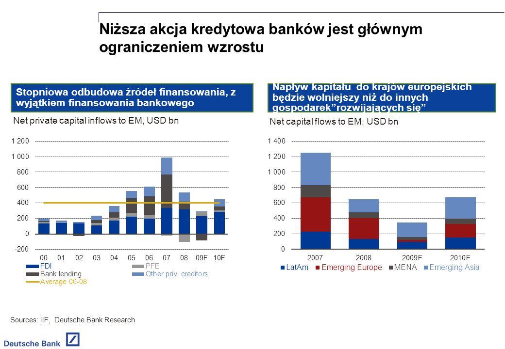 Niższa akcja kredytowa banków jest głównym ograniczeniem wzrostu Sources: IIF, Deutsche Bank Research Stopniowa odbudowa źródeł finansowania, z wyjątkiem finansowania bankowego Napływ kapitału do krajów europejskich będzie wolniejszy niż do innych gospodarekrozwijających się