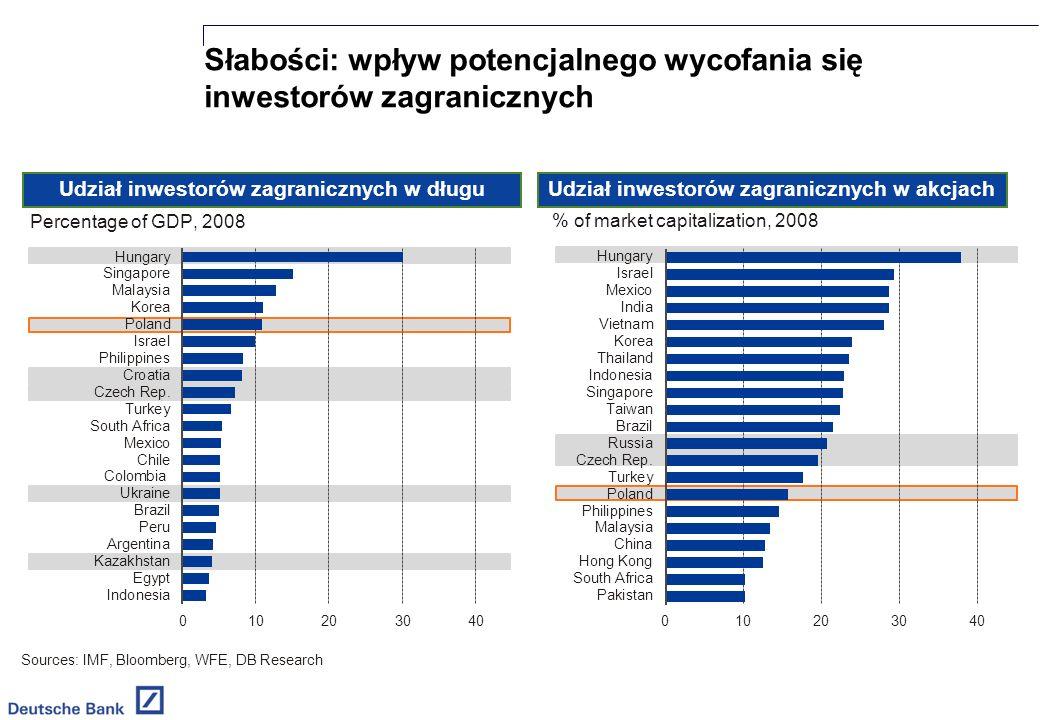 Słabości: wpływ potencjalnego wycofania się inwestorów zagranicznych Sources: IMF, Bloomberg, WFE, DB Research Udział inwestorów zagranicznych w długuUdział inwestorów zagranicznych w akcjach