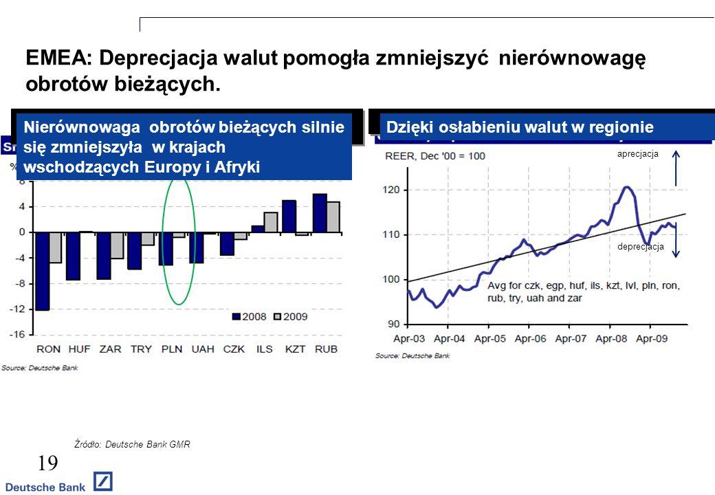 EMEA: Deprecjacja walut pomogła zmniejszyć nierównowagę obrotów bieżących.