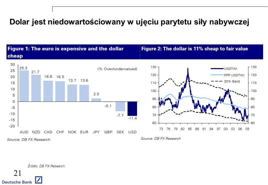 Dolar jest niedowartościowany w ujęciu parytetu siły nabywczej 21 EUR/PLN PLN/EUR Źródło: DB FX Research