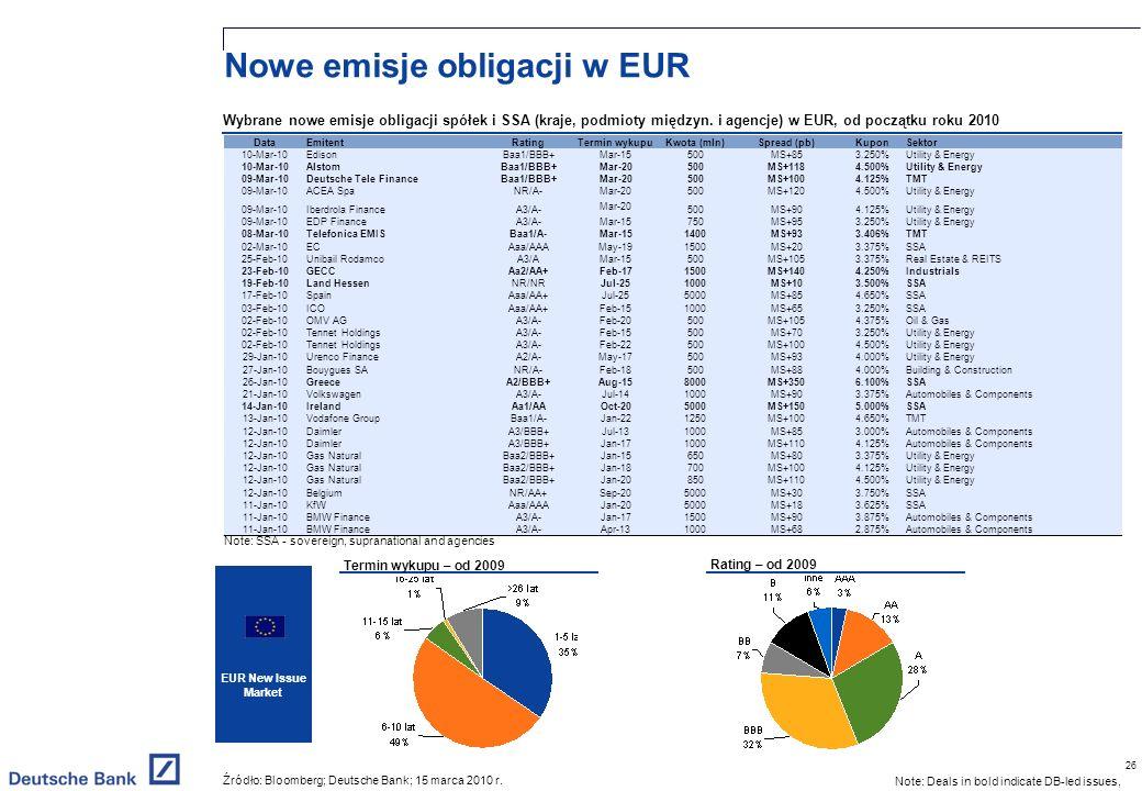 26 Nowe emisje obligacji w EUR Wybrane nowe emisje obligacji spółek i SSA (kraje, podmioty międzyn.