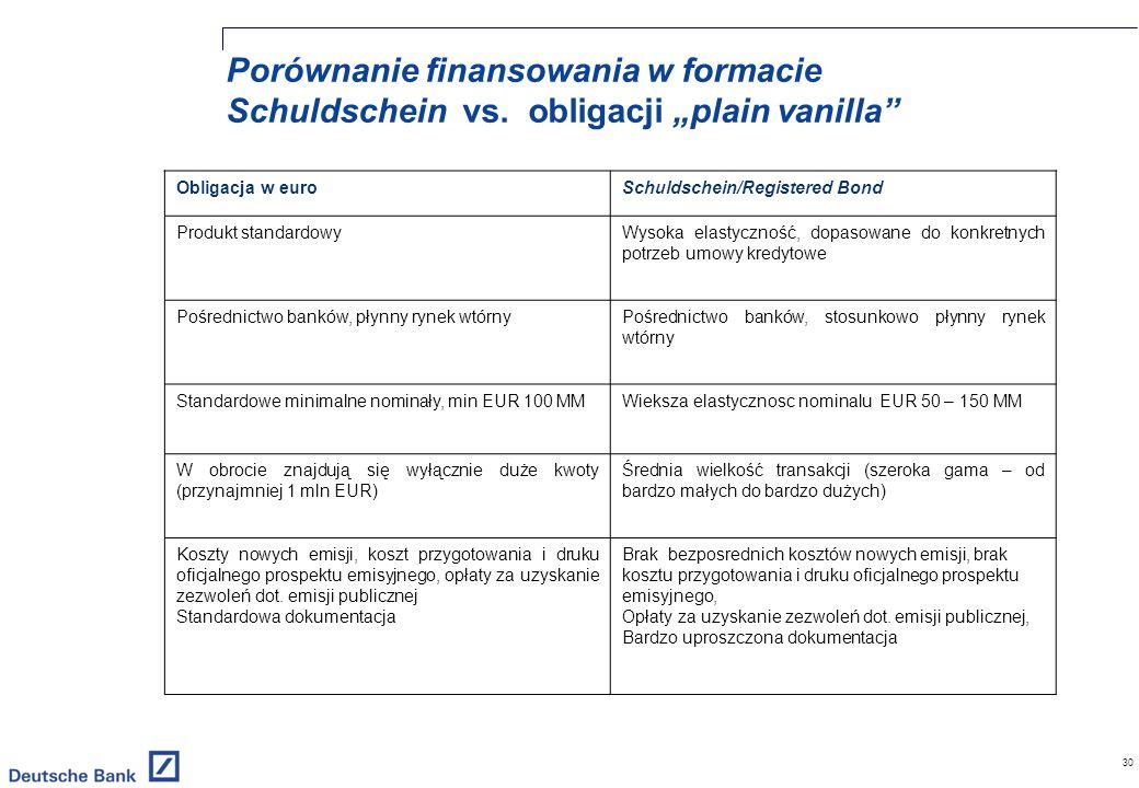 30 Porównanie finansowania w formacie Schuldschein vs.