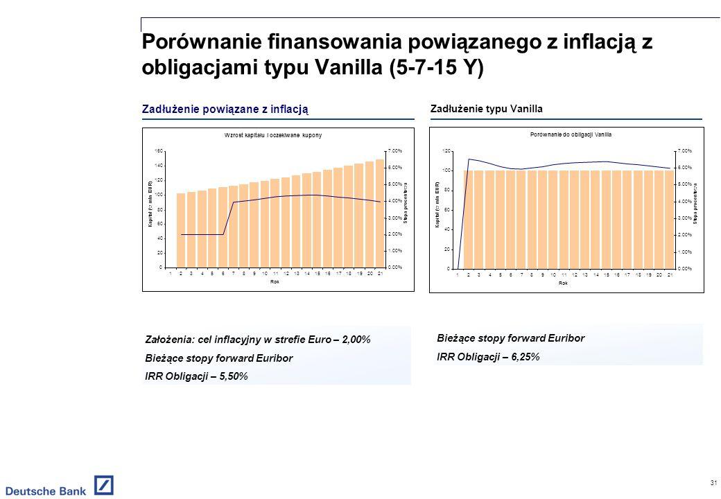 31 Zadłużenie typu Vanilla Zadłużenie powiązane z inflacją Porównanie finansowania powiązanego z inflacją z obligacjami typu Vanilla (5-7-15 Y) Założenia: cel inflacyjny w strefie Euro – 2,00% Bieżące stopy forward Euribor IRR Obligacji – 5,50% Bieżące stopy forward Euribor IRR Obligacji – 6,25%