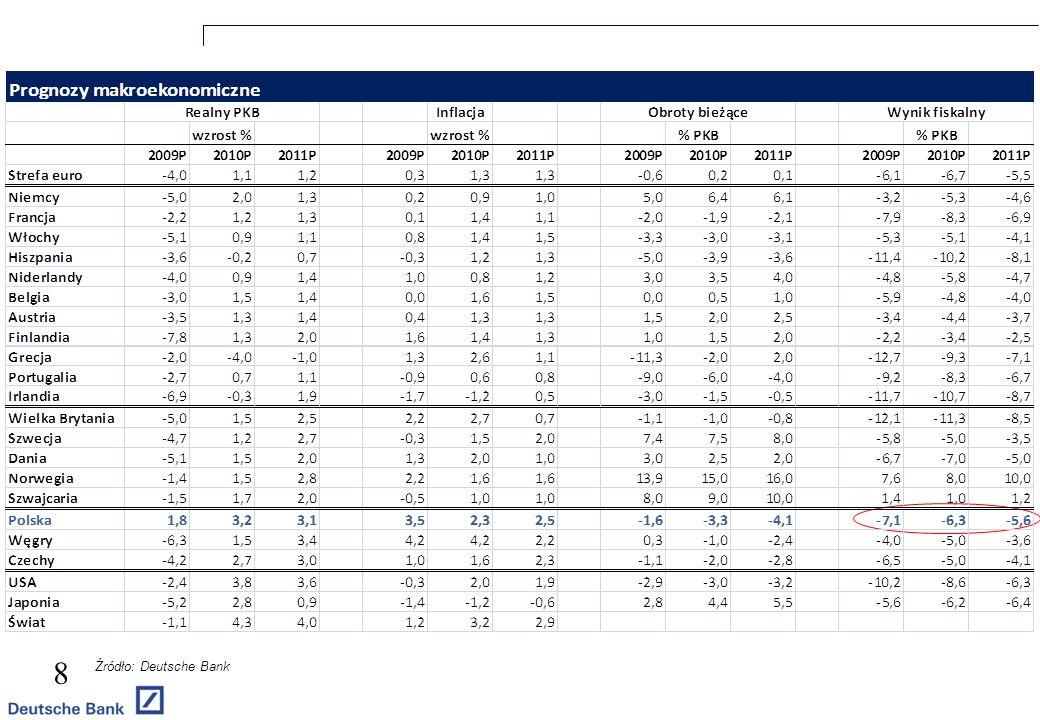 8 Źródło: Deutsche Bank