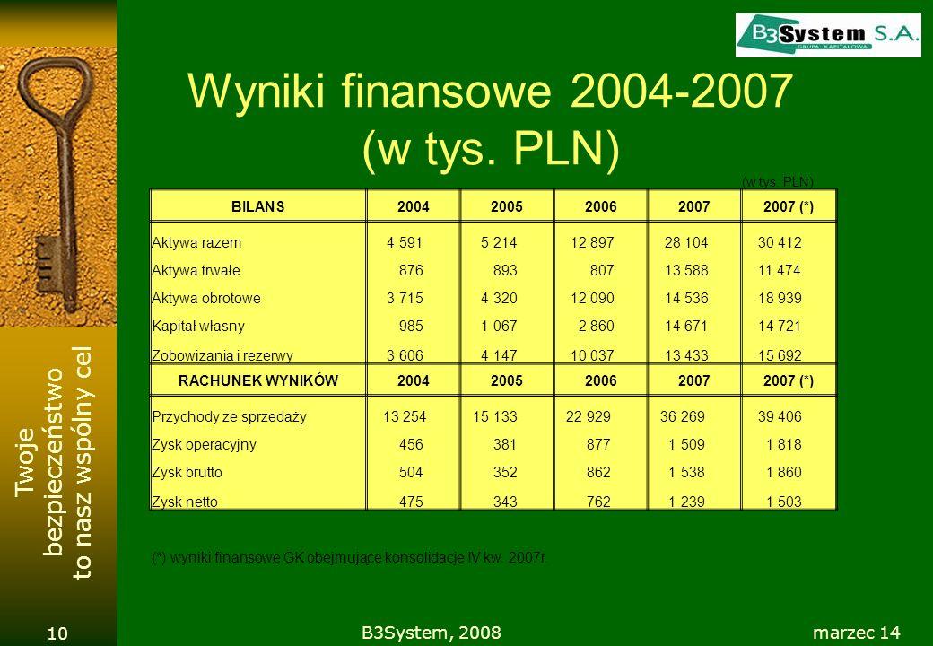 Twoje bezpieczeństwo to nasz wspólny cel Wyniki finansowe 2004-2007 (w tys. PLN) marzec 14B3System, 2008 10 (w tys. PLN) BILANS20042005200620072007 (*