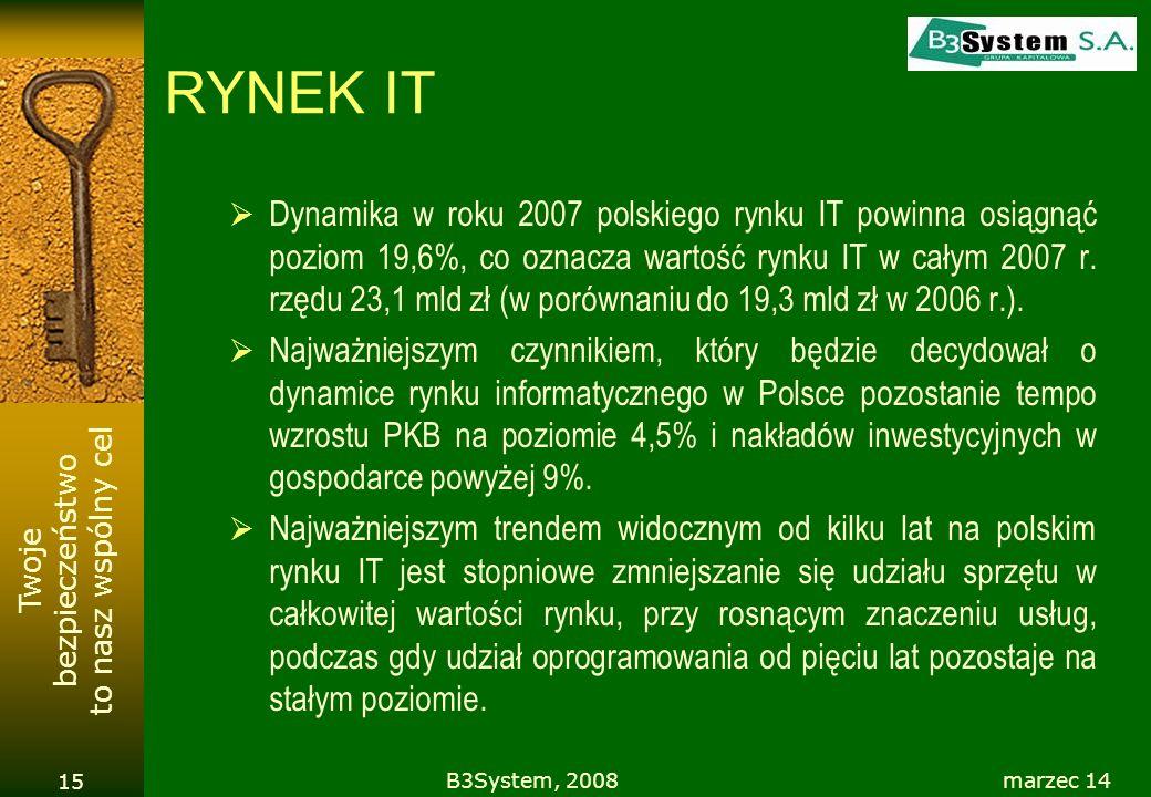 Twoje bezpieczeństwo to nasz wspólny cel RYNEK IT Dynamika w roku 2007 polskiego rynku IT powinna osiągnąć poziom 19,6%, co oznacza wartość rynku IT w