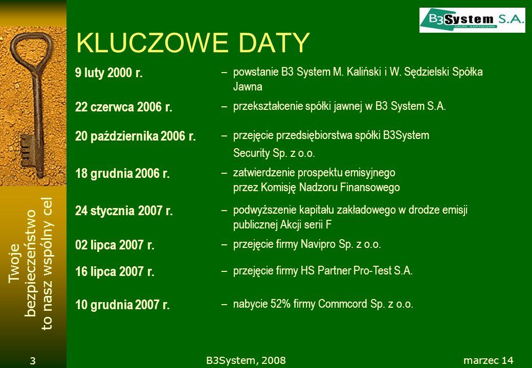 Twoje bezpieczeństwo to nasz wspólny cel marzec 14B3System, 2008 3 KLUCZOWE DATY 9 luty 2000 r. –powstanie B3 System M. Kaliński i W. Sędzielski Spółk