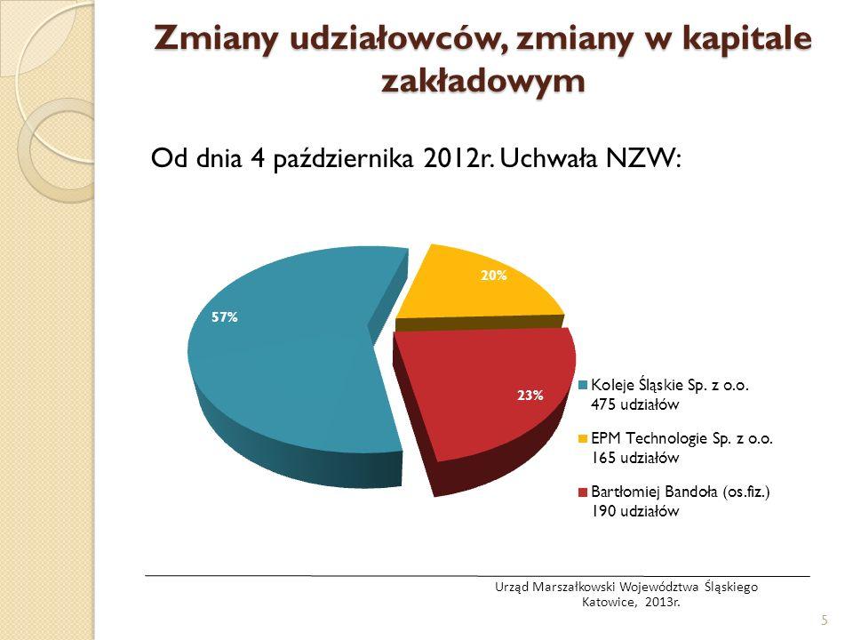 Zmiany udziałowców, zmiany w kapitale zakładowym Od dnia 4 października 2012r.