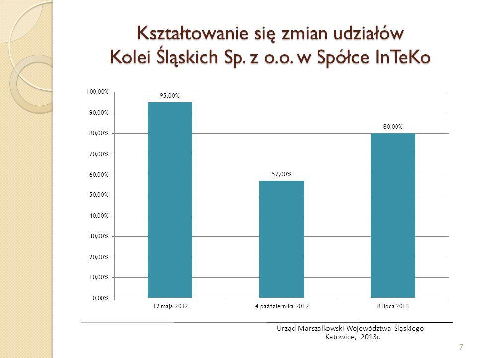 Kształtowanie się zmian udziałów Kolei Śląskich Sp. z o.o. w Spółce InTeKo 7 Urząd Marszałkowski Województwa Śląskiego Katowice, 2013r.