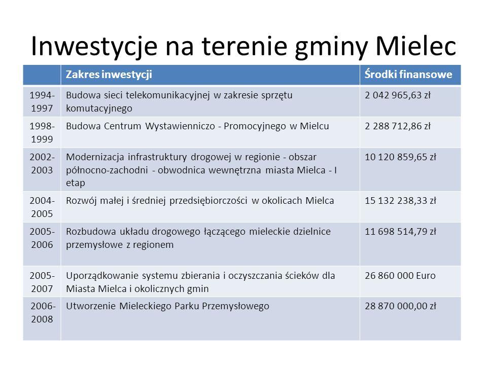 Inwestycje na terenie gminy Mielec Zakres inwestycjiŚrodki finansowe 1994- 1997 Budowa sieci telekomunikacyjnej w zakresie sprzętu komutacyjnego 2 042