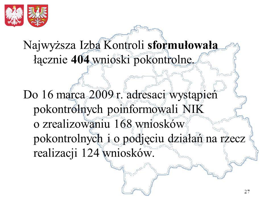 27 Najwyższa Izba Kontroli sformułowała łącznie 404 wnioski pokontrolne.