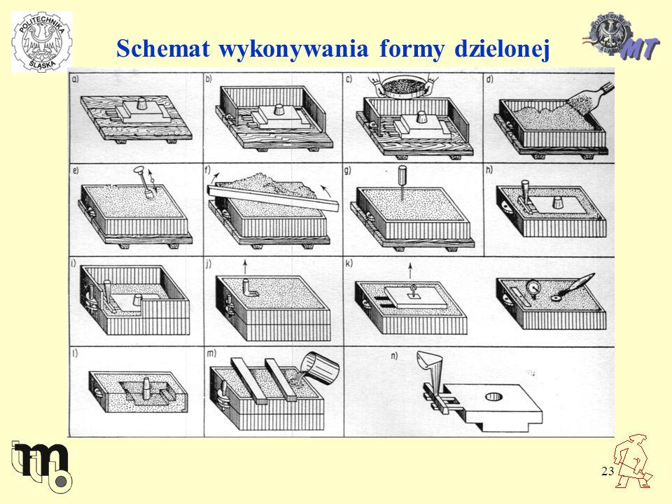 23 Schemat wykonywania formy dzielonej