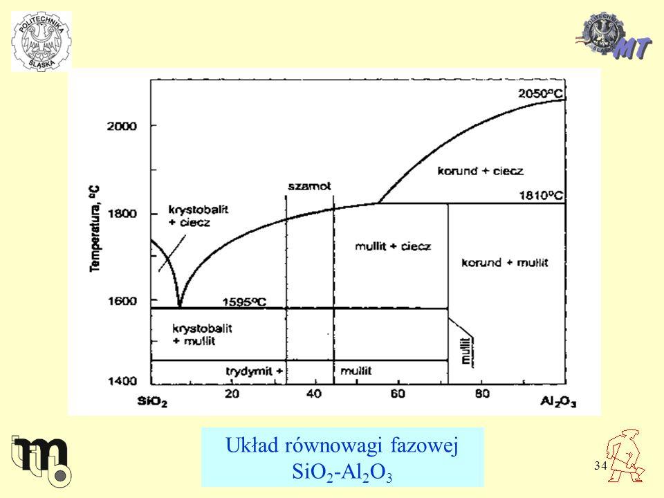 34 Układ równowagi fazowej SiO 2 -Al 2 O 3