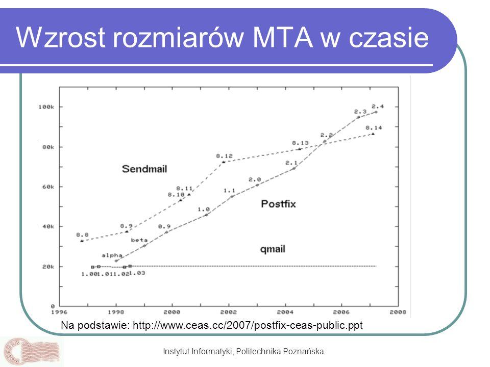 Instytut Informatyki, Politechnika Poznańska Wzrost rozmiarów MTA w czasie Na podstawie: http://www.ceas.cc/2007/postfix-ceas-public.ppt