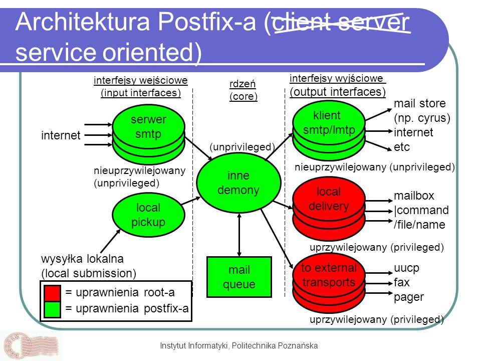 Instytut Informatyki, Politechnika Poznańska Architektura Postfix-a (client server service oriented) smtpd local pickup smtpd internet serwer smtp inn